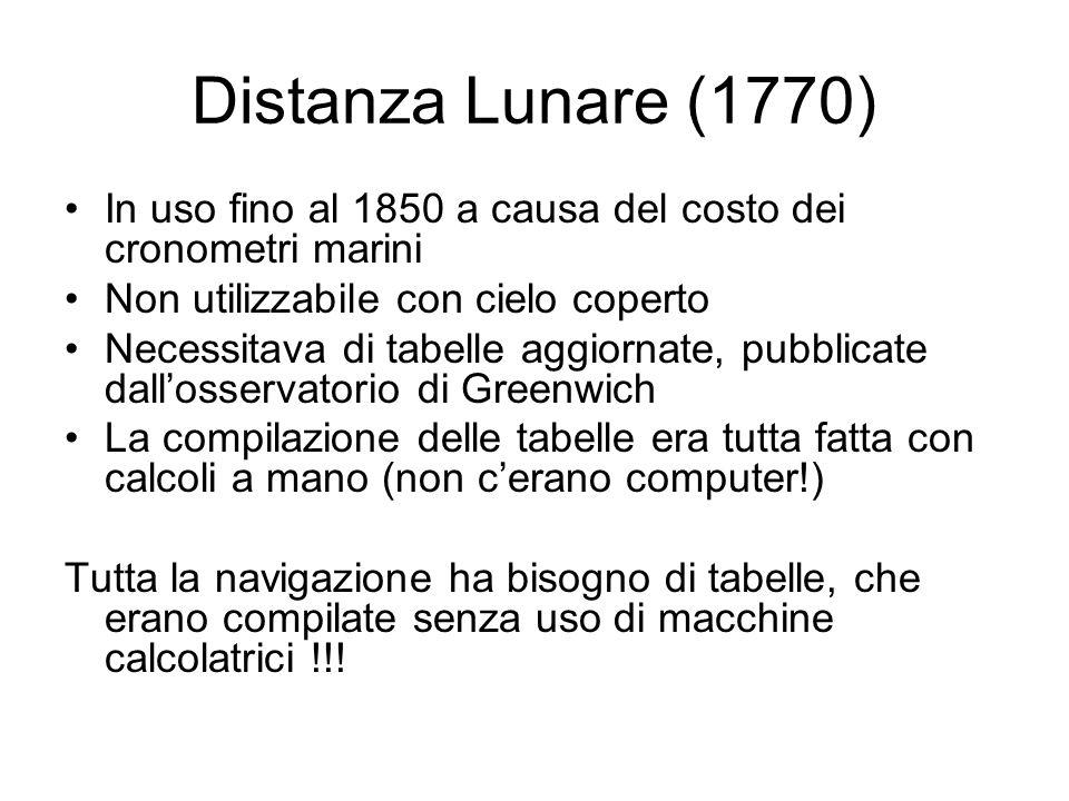 Distanza Lunare (1770) In uso fino al 1850 a causa del costo dei cronometri marini Non utilizzabile con cielo coperto Necessitava di tabelle aggiornat