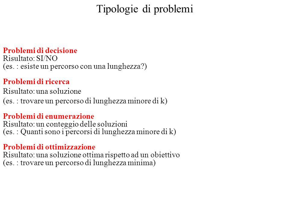 Tipologie di problemi Problemi di decisione Risultato: SI/NO (es. : esiste un percorso con una lunghezza?) Problemi di ricerca Risultato: una soluzion