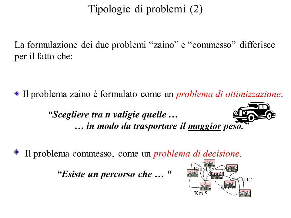 Tipologie di problemi (2) La formulazione dei due problemi zaino e commesso differisce per il fatto che: Il problema zaino è formulato come un problem