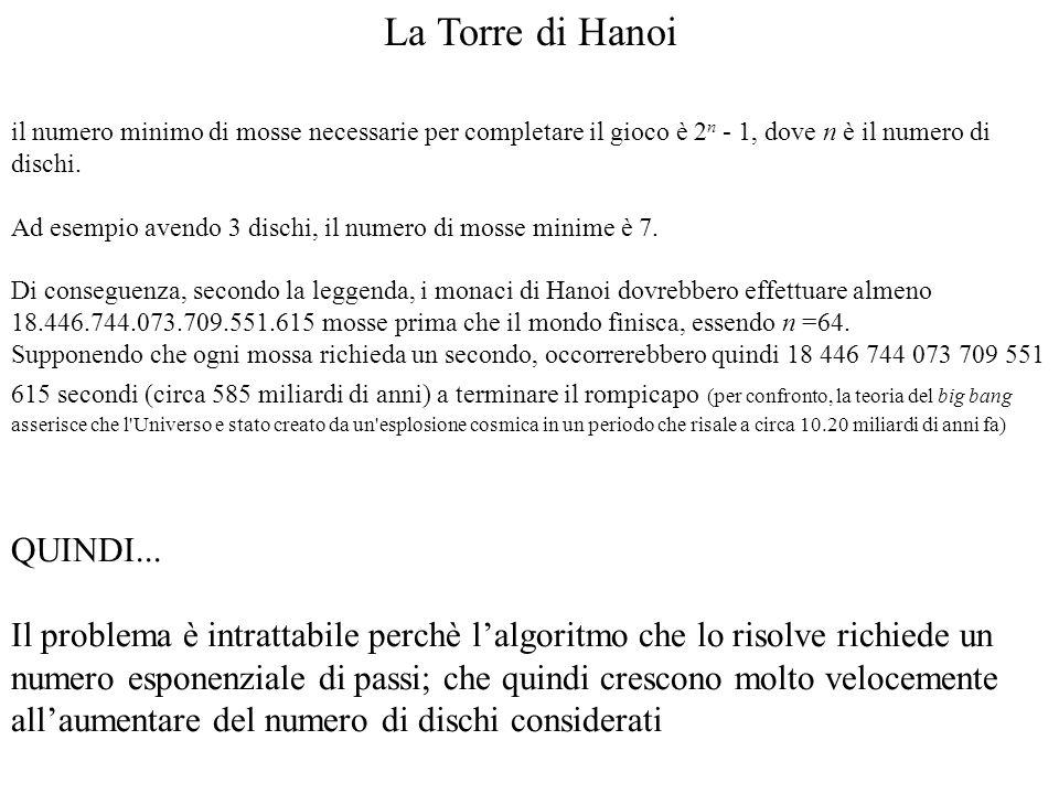 La Torre di Hanoi il numero minimo di mosse necessarie per completare il gioco è 2 n - 1, dove n è il numero di dischi. Ad esempio avendo 3 dischi, il