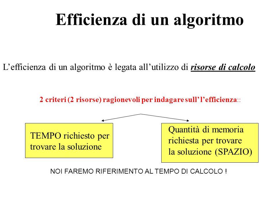 Efficienza di un algoritmo TEMPO richiesto per trovare la soluzione Quantità di memoria richiesta per trovare la soluzione (SPAZIO) 2 criteri (2 risor