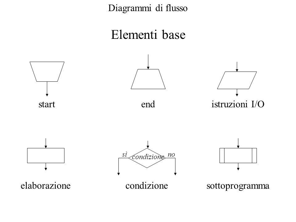 Elementi base startendistruzioni I/O elaborazionecondizione sìno sottoprogramma
