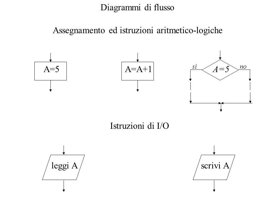 Diagrammi di flusso Assegnamento ed istruzioni aritmetico-logiche A=5A=A+1A=5 sìno Istruzioni di I/O leggi Ascrivi A
