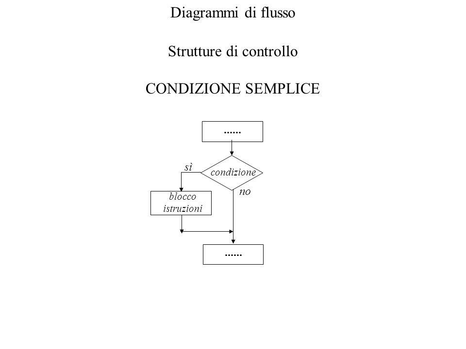 Diagrammi di flusso Strutture di controllo CONDIZIONE SEMPLICE condizione sì blocco istruzioni no