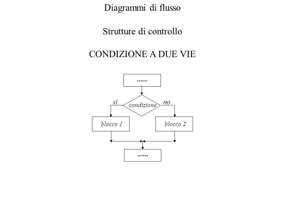 Diagrammi di flusso Strutture di controllo CONDIZIONE A DUE VIE condizione sì blocco 1 no blocco 2