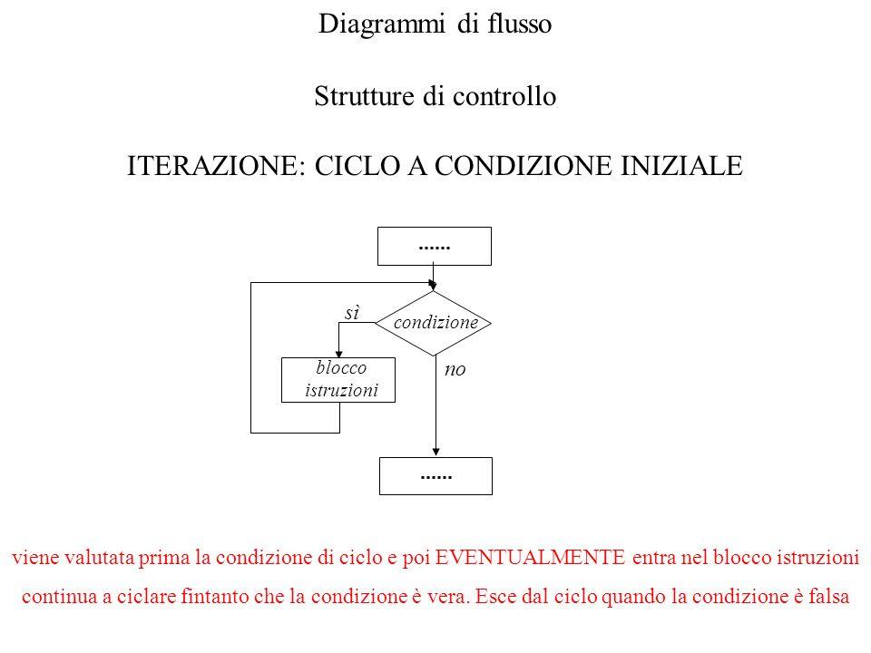 Diagrammi di flusso Strutture di controllo ITERAZIONE: CICLO A CONDIZIONE INIZIALE condizione sì blocco istruzioni no viene valutata prima la condizio