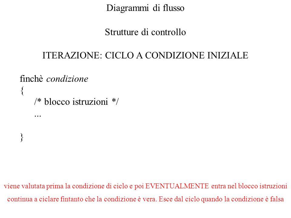Diagrammi di flusso Strutture di controllo ITERAZIONE: CICLO A CONDIZIONE INIZIALE finchè condizione { /* blocco istruzioni */... } viene valutata pri