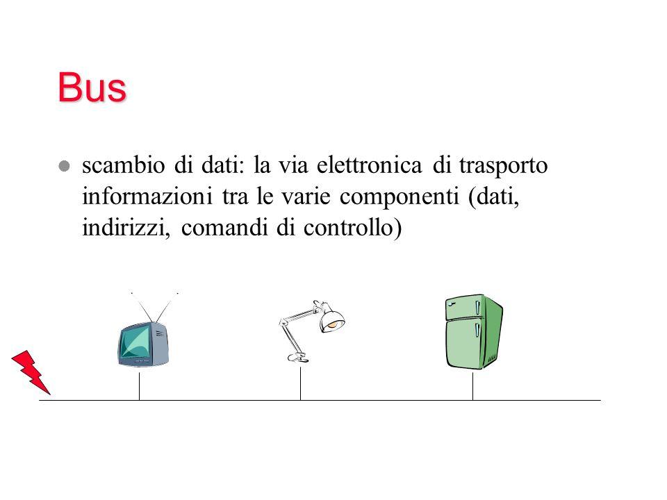 Bus l scambio di dati: la via elettronica di trasporto informazioni tra le varie componenti (dati, indirizzi, comandi di controllo)