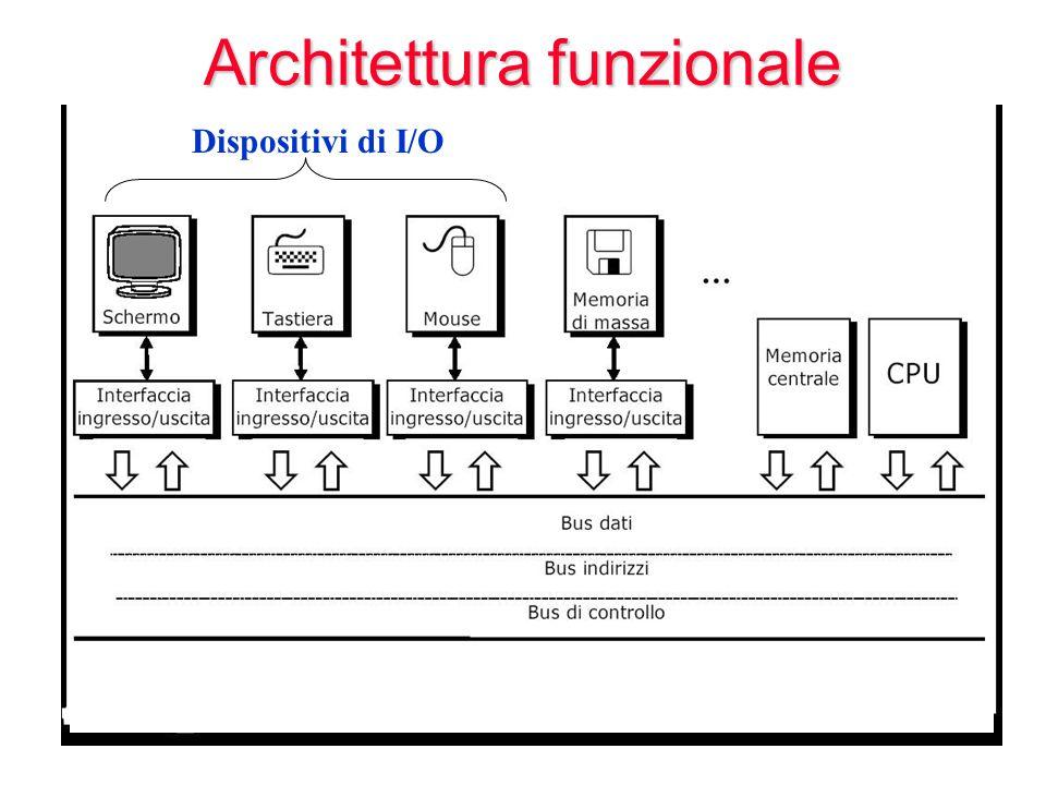 Dispositivi di I/O Architettura funzionale