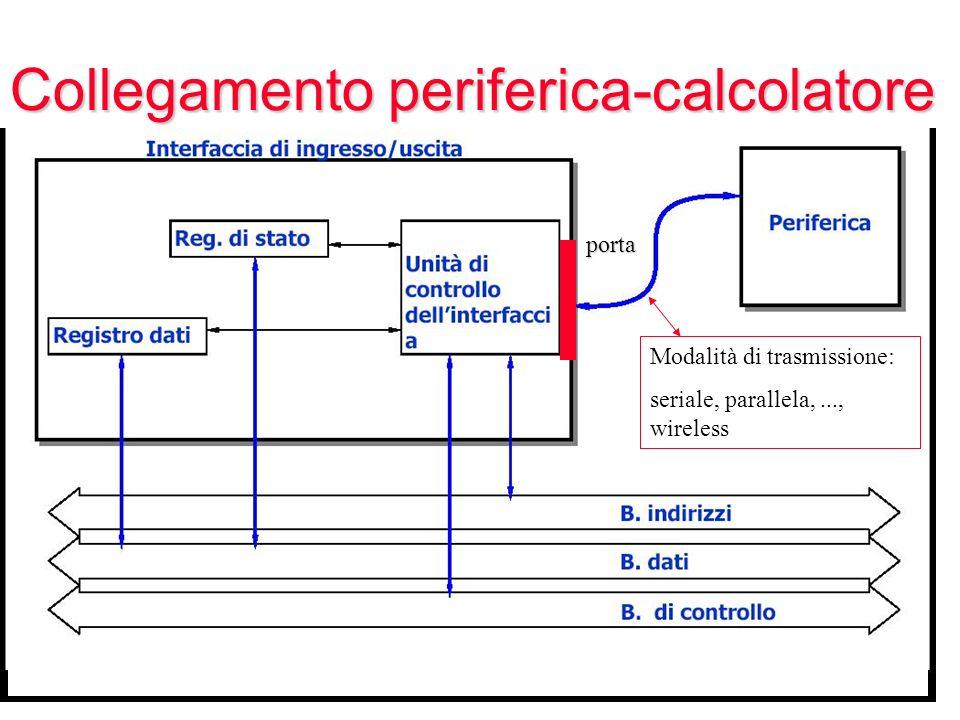 Modalità di trasmissione: seriale, parallela,..., wireless Collegamento periferica-calcolatore porta
