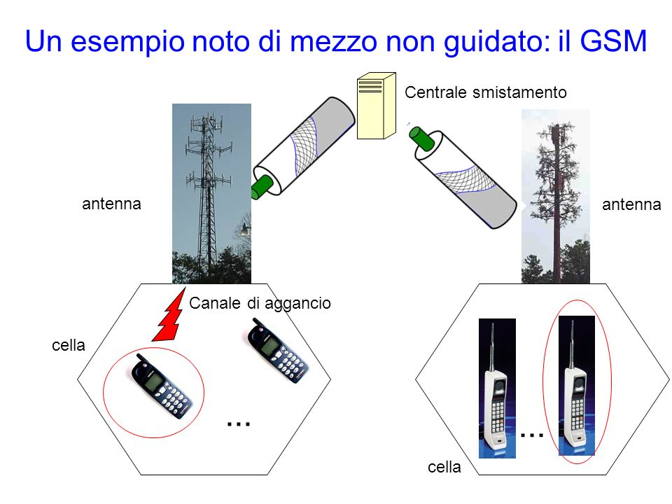 Un esempio noto di mezzo non guidato: il GSM... cella...