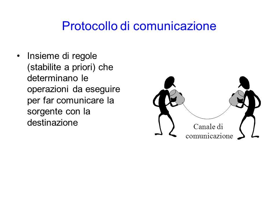 Protocollo di comunicazione Insieme di regole (stabilite a priori) che determinano le operazioni da eseguire per far comunicare la sorgente con la destinazione Canale di comunicazione