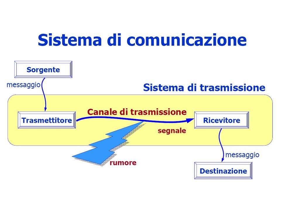 Compiti dei livelli - destinazione Nella fase di ricezione del messaggio i vari livelli effettuano il lavoro contrario, ad esempio il protocollo IP (Network Layer): –Toglie lindirizzo intermedio (il suo) e considera lindirizzo finale: 1.se è il proprio indirizzo passa il pacchetto al livello superiore (Transport Layer) 2.altrimenti decrementa il contatore (hop count) e ridirige il pacchetto nella rete aggiungendo un nuovo indirizzo intermedio e ri-passandolo al livello inferiore (Link Layer)