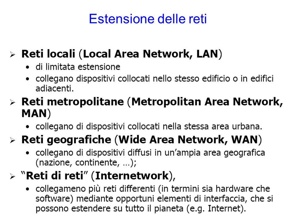 Estensione delle reti
