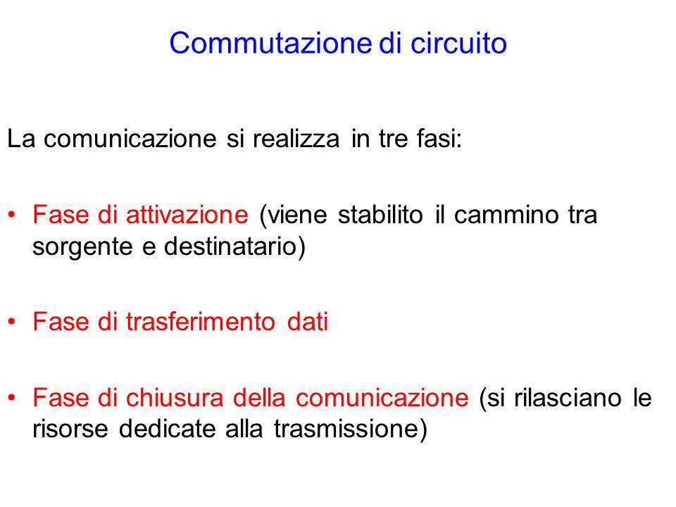 Commutazione di circuito La comunicazione si realizza in tre fasi: Fase di attivazione (viene stabilito il cammino tra sorgente e destinatario) Fase di trasferimento dati Fase di chiusura della comunicazione (si rilasciano le risorse dedicate alla trasmissione)