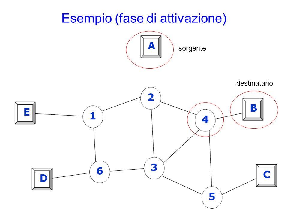 Esempio (fase di attivazione) sorgente destinatario