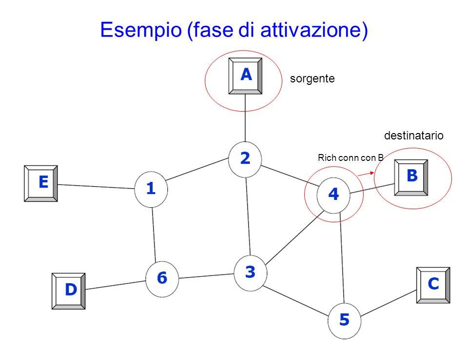 Esempio (fase di attivazione) sorgente destinatario Rich conn con B