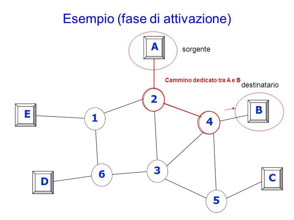 Esempio (fase di attivazione) sorgente destinatario Cammino dedicato tra A e B