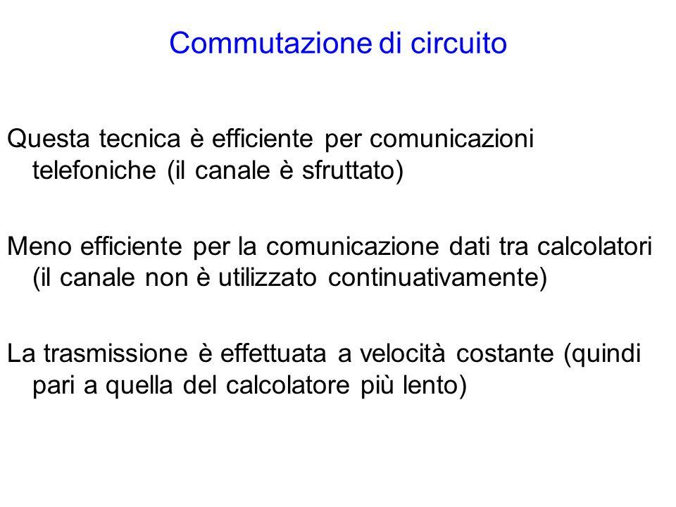 Commutazione di circuito Questa tecnica è efficiente per comunicazioni telefoniche (il canale è sfruttato) Meno efficiente per la comunicazione dati tra calcolatori (il canale non è utilizzato continuativamente) La trasmissione è effettuata a velocità costante (quindi pari a quella del calcolatore più lento)