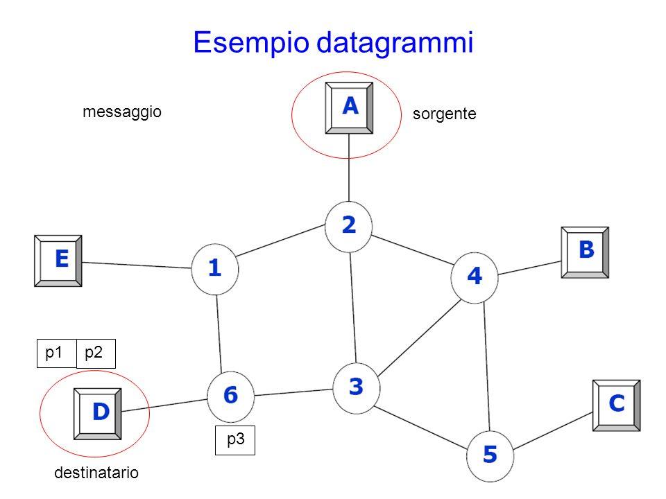 p1 Esempio datagrammi sorgente destinatario messaggio p2 p3