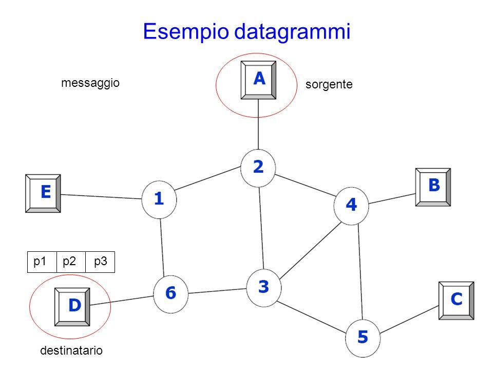 p1 Esempio datagrammi sorgente destinatario messaggio p2p3