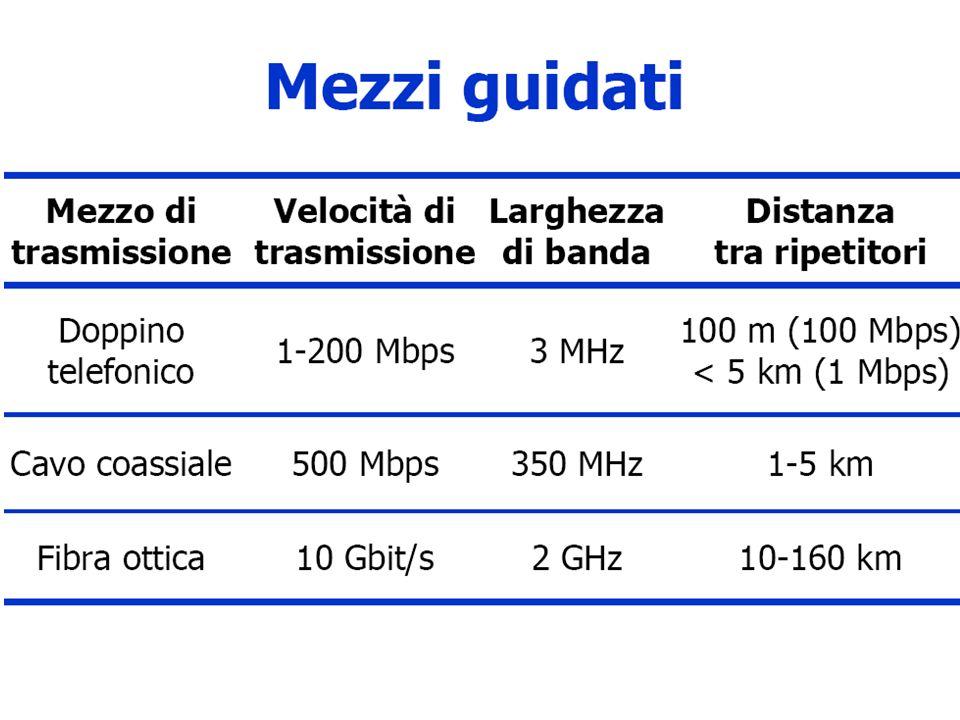 WAN (Wide Area Network: Una rete di trasmissione tra calcolatori fisicamente distanti tra loro, collegati attraverso mezzi di trasmissione dedicati