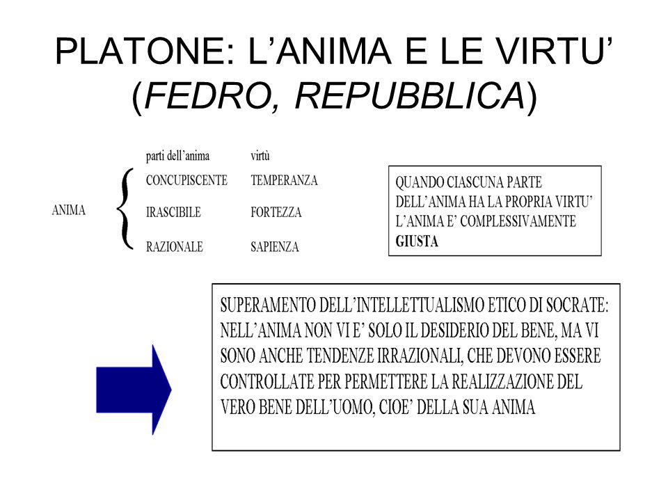PLATONE: LANIMA E LE VIRTU (FEDRO, REPUBBLICA)