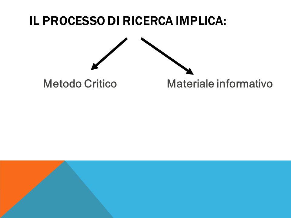 Metodo CriticoMateriale informativo IL PROCESSO DI RICERCA IMPLICA: