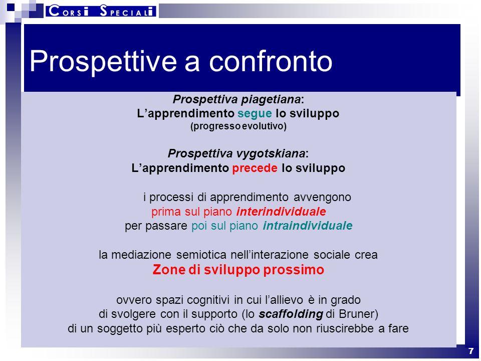 7 Prospettive a confronto Prospettiva piagetiana: Lapprendimento segue lo sviluppo (progresso evolutivo) Prospettiva vygotskiana: Lapprendimento prece