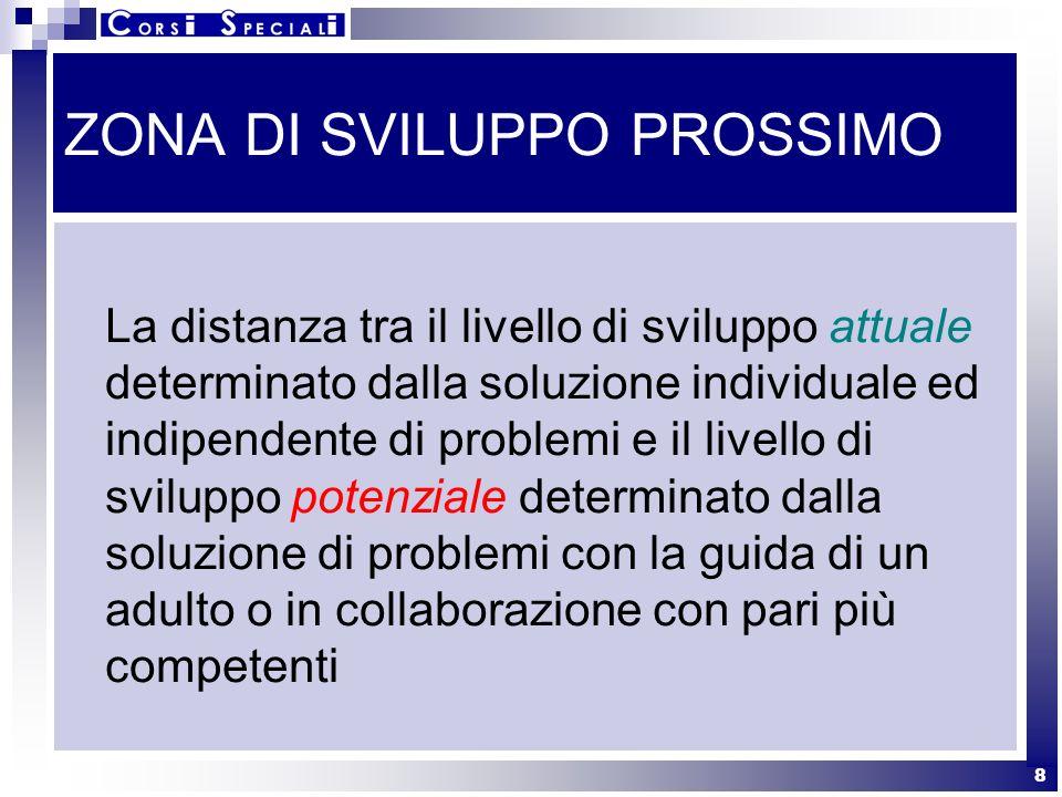 9 Implicazioni didattiche Linterazione sociale crea z.s.p.
