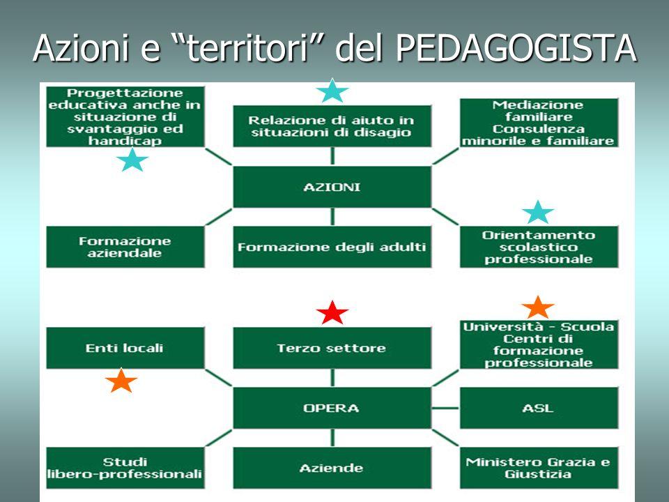Azioni e territori del PEDAGOGISTA