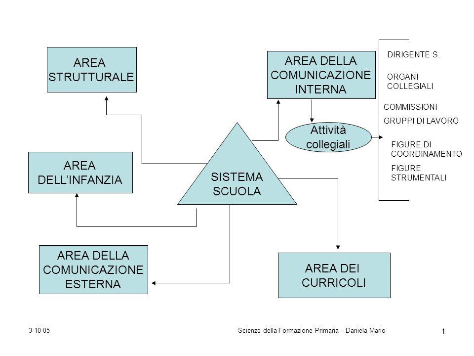 3-10-05Scienze della Formazione Primaria - Daniela Mario 1 SISTEMA SCUOLA AREA STRUTTURALE AREA DELLA COMUNICAZIONE ESTERNA AREA DELLA COMUNICAZIONE I