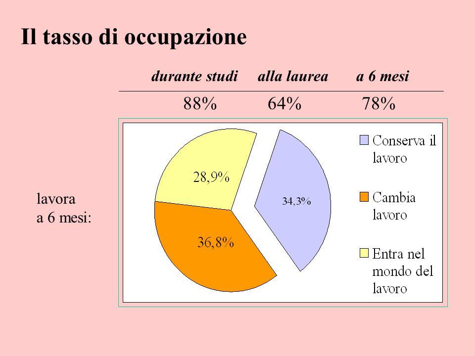 Competenze di cui sente la mancanza: almeno una 76% Le competenze mancanti