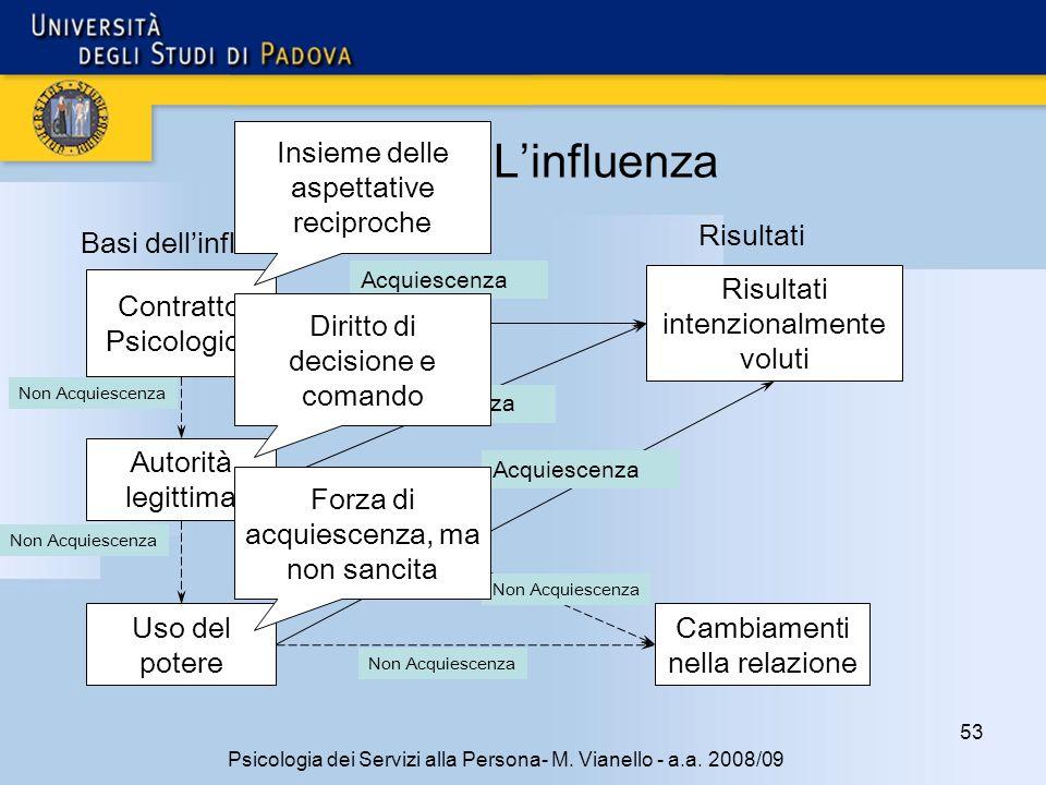 53 Psicologia dei Servizi alla Persona- M. Vianello - a.a. 2008/09 Linfluenza Contratto Psicologico Autorità legittima Uso del potere Cambiamenti nell