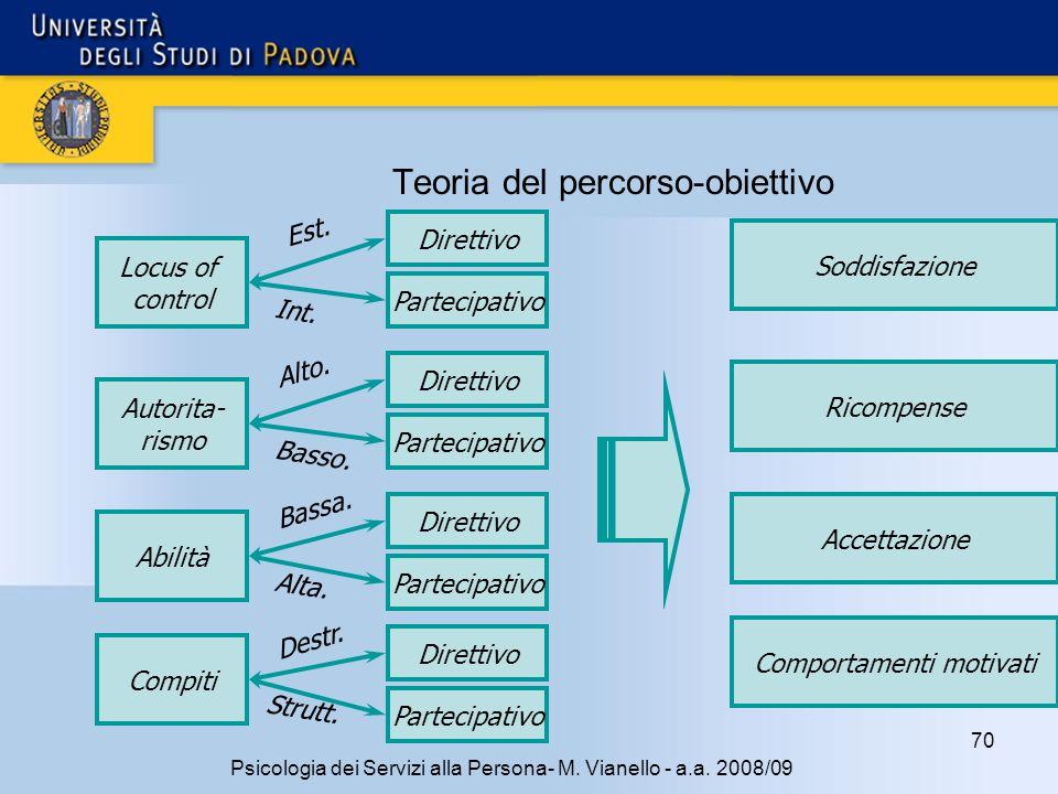 70 Psicologia dei Servizi alla Persona- M. Vianello - a.a. 2008/09 Teoria del percorso-obiettivo Locus of control Autorita- rismo Abilità Compiti Dire
