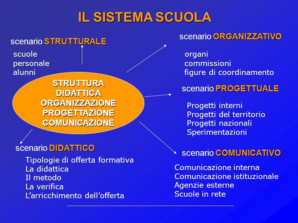 ATTIVITÀ PROGETTUALI E COMUNICAZIONE NEL SISTEMA SCUOLA Pierluigi Marchetto 3 ottobre 2005