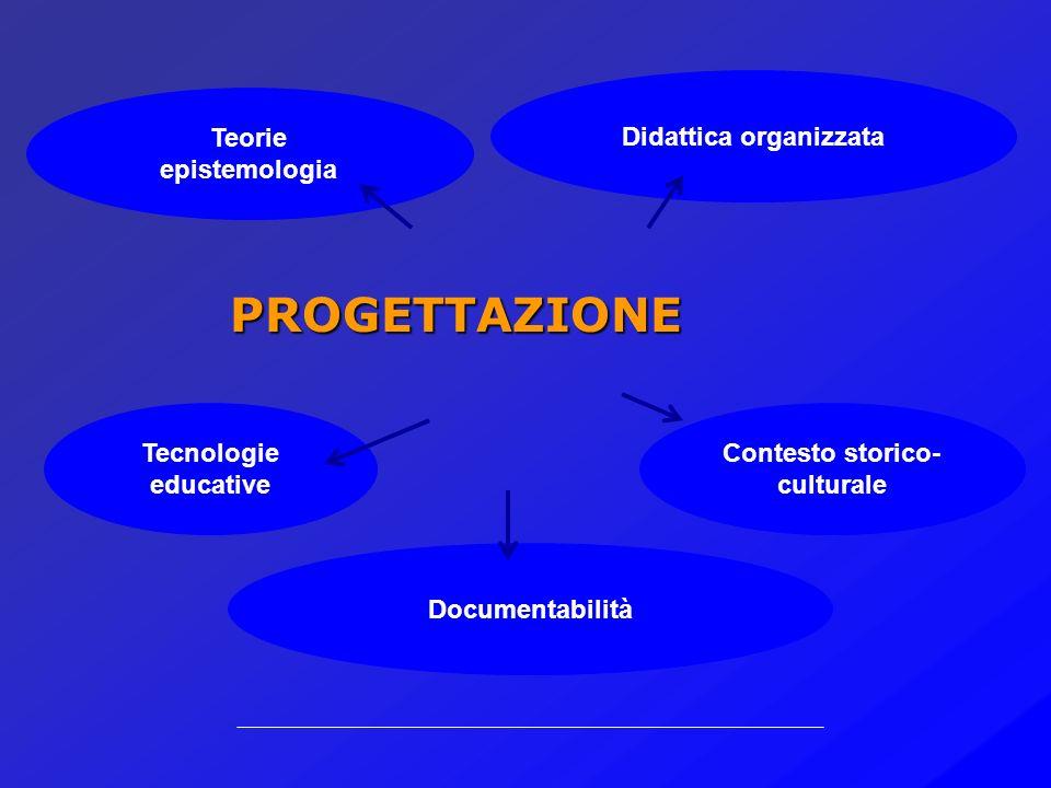 STRUTTURADIDATTICA ORGANIZZAZIONE PROGETTAZIONE COMUNICAZIONE ORGANIZZATIVO scenario ORGANIZZATIVO PROGETTUALE scenario PROGETTUALE DIDATTICO scenario