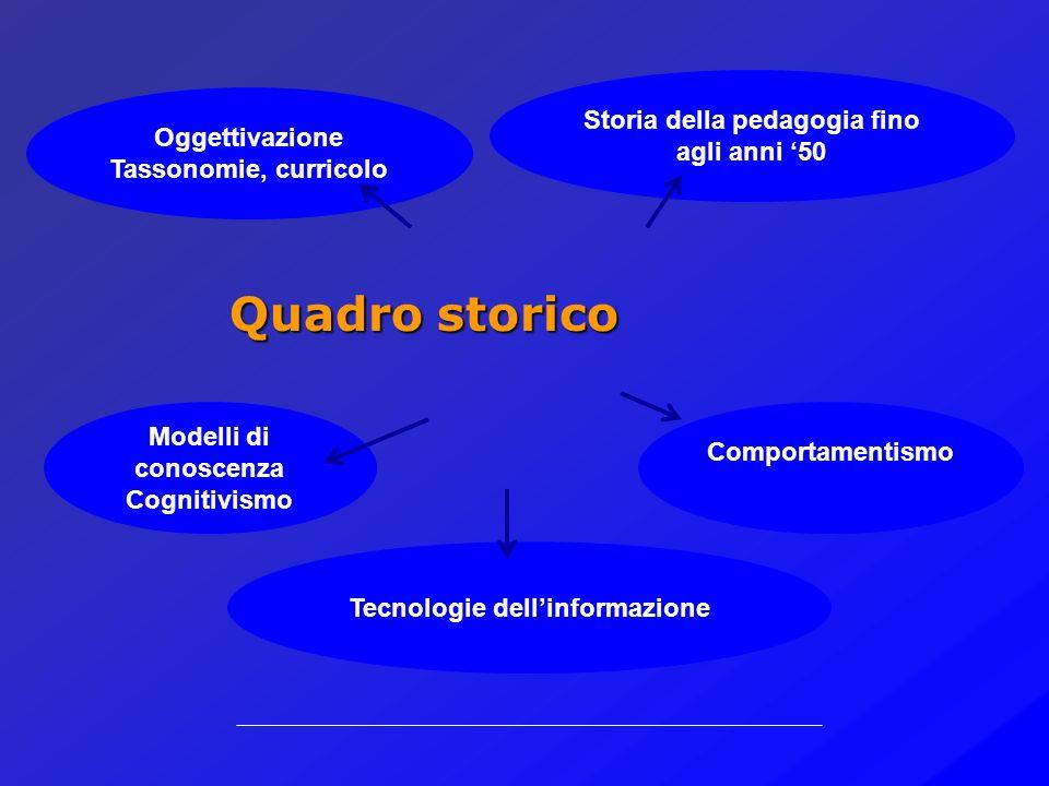 Teorie epistemologia Tecnologie educative Documentabilità Contesto storico- culturale Didattica organizzata PROGETTAZIONE
