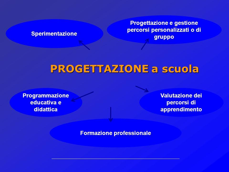 Oggettivazione Tassonomie, curricolo Modelli di conoscenza Cognitivismo Tecnologie dellinformazione Comportamentismo Storia della pedagogia fino agli
