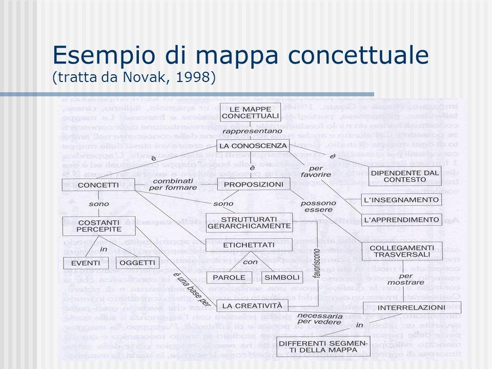 Esempio di mappa concettuale (tratta da Novak, 1998)