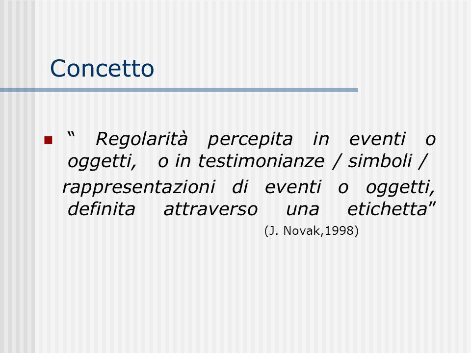 Concetto Regolarità percepita in eventi o oggetti, o in testimonianze / simboli / rappresentazioni di eventi o oggetti, definita attraverso una etiche