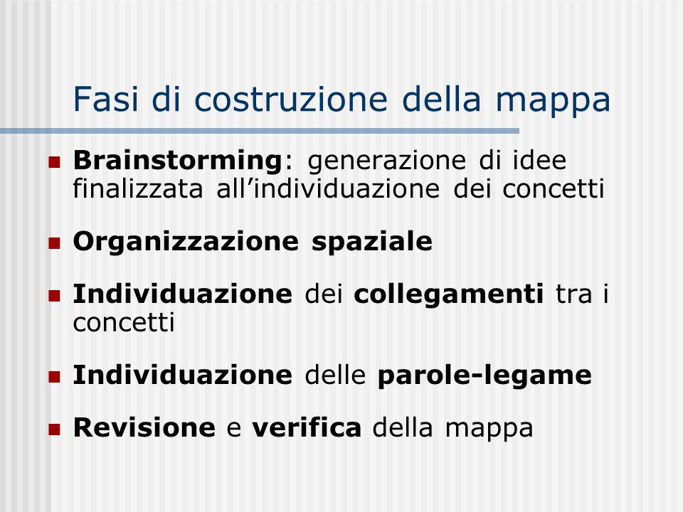 Fasi di costruzione della mappa Brainstorming: generazione di idee finalizzata allindividuazione dei concetti Organizzazione spaziale Individuazione d