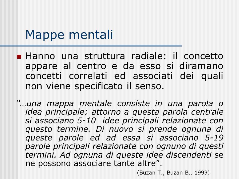 Mappe mentali Hanno una struttura radiale: il concetto appare al centro e da esso si diramano concetti correlati ed associati dei quali non viene spec