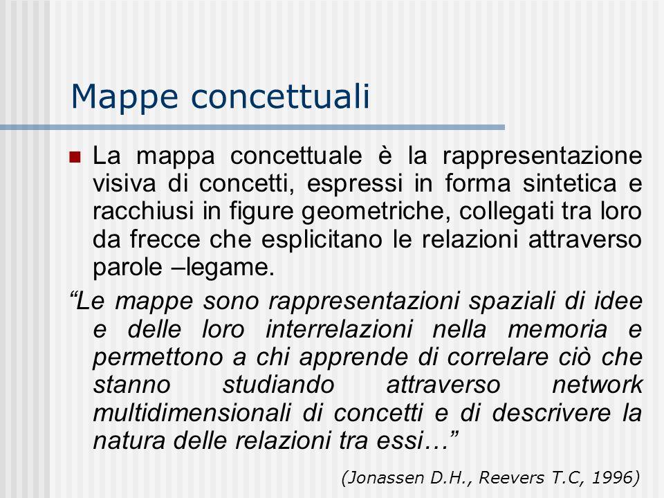 Mappe concettuali La mappa concettuale è la rappresentazione visiva di concetti, espressi in forma sintetica e racchiusi in figure geometriche, colleg