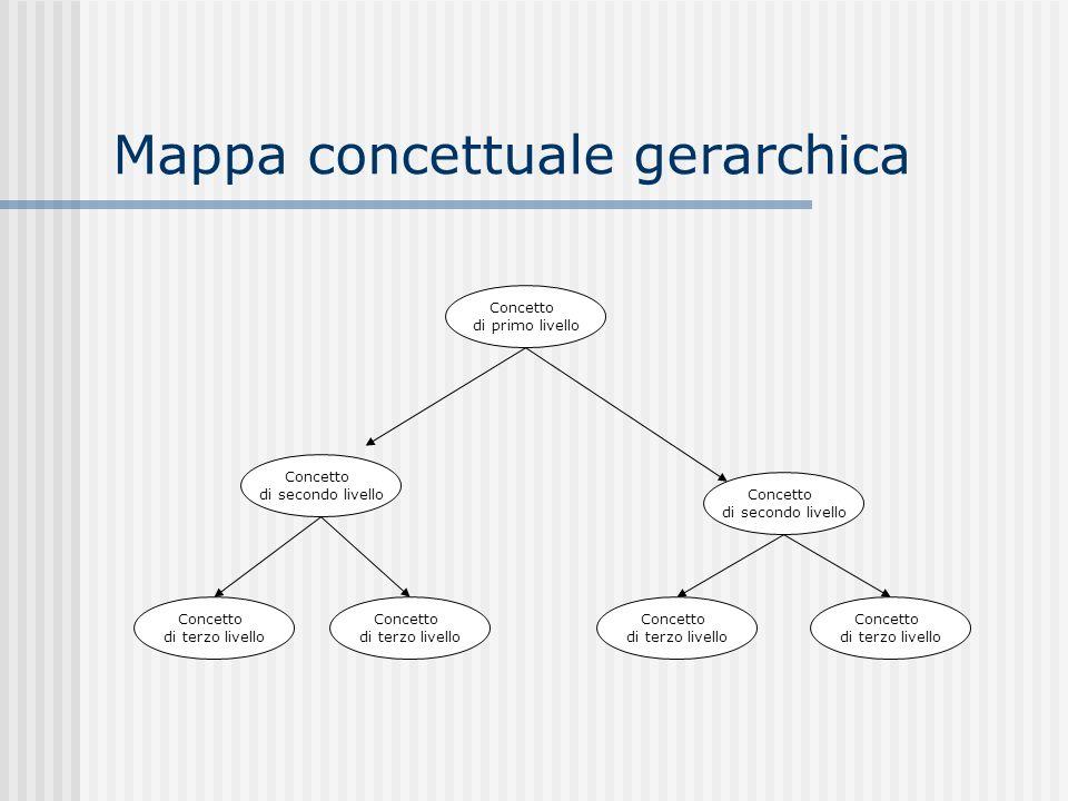 Mappa concettuale gerarchica Concetto di primo livello Concetto di secondo livello Concetto di secondo livello Concetto di terzo livello Concetto di t