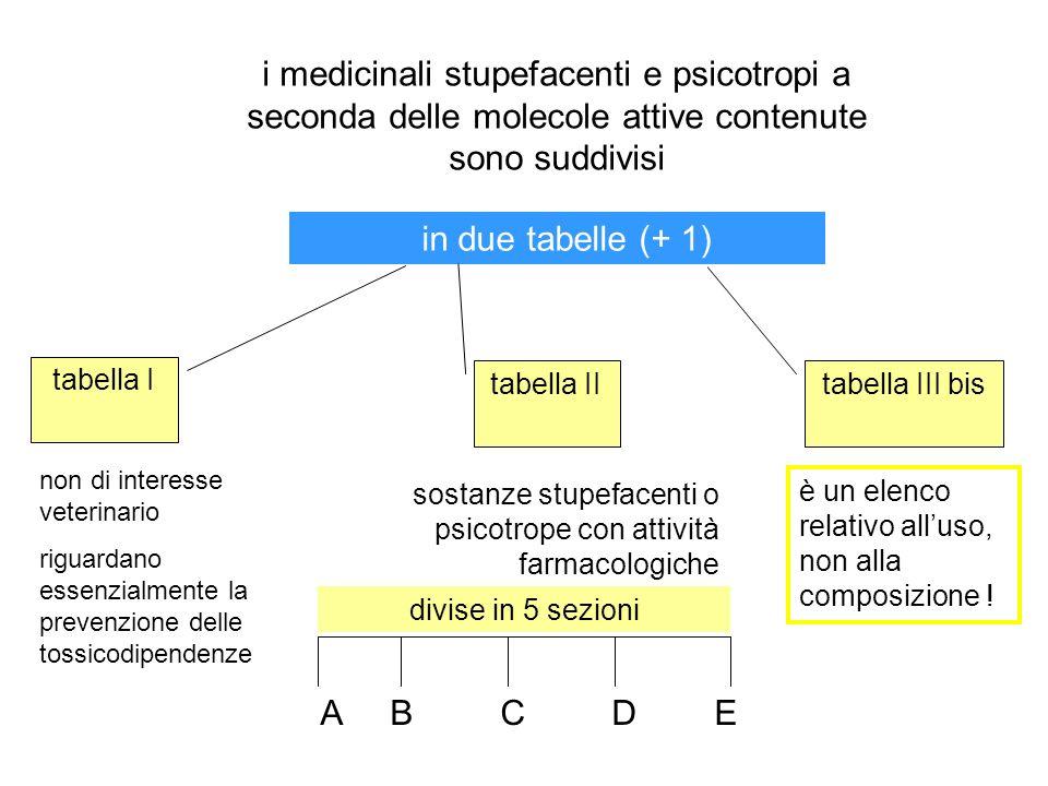 in due tabelle (+ 1) tabella I tabella II non di interesse veterinario riguardano essenzialmente la prevenzione delle tossicodipendenze i medicinali s