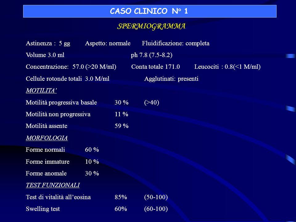 CASO CLINICO N° 1 SPERMIOGRAMMA Astinenza : 5 gg Aspetto: normale Fluidificazione: completa Volume 3.0 ml ph 7.8 (7.5-8.2) Concentrazione: 57.0 (>20 M