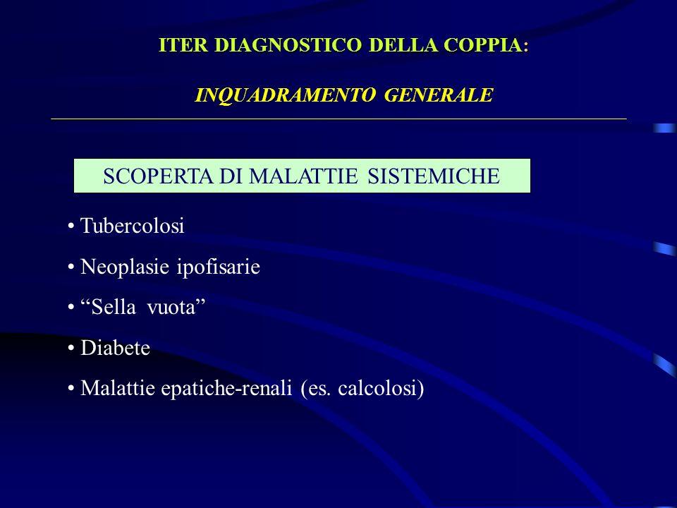 ITER DIAGNOSTICO DELLA COPPIA: INQUADRAMENTO GENERALE SCOPERTA DI MALATTIE SISTEMICHE Tubercolosi Neoplasie ipofisarie Sella vuota Diabete Malattie ep