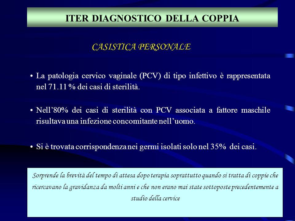 ITER DIAGNOSTICO DELLA COPPIA CASISTICA PERSONALE La patologia cervico vaginale (PCV) di tipo infettivo è rappresentata nel 71.11 % dei casi di steril
