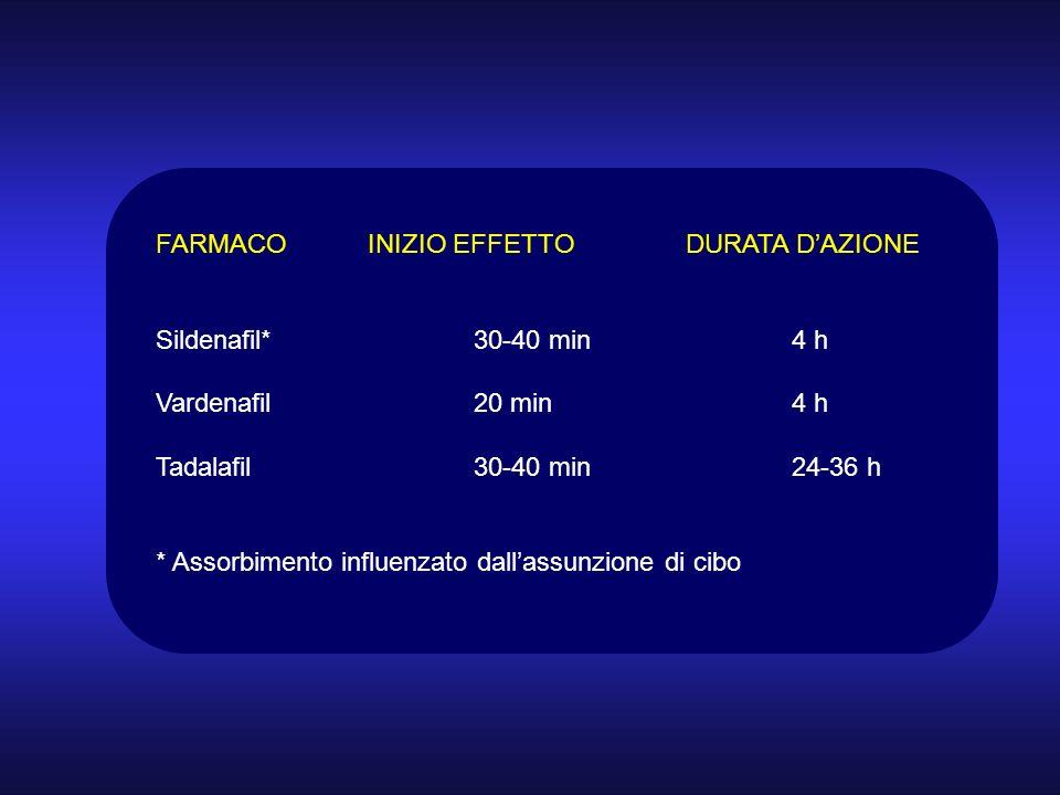 FARMACOINIZIO EFFETTODURATA DAZIONE Sildenafil*30-40 min4 h Vardenafil20 min4 h Tadalafil30-40 min24-36 h * Assorbimento influenzato dallassunzione di cibo